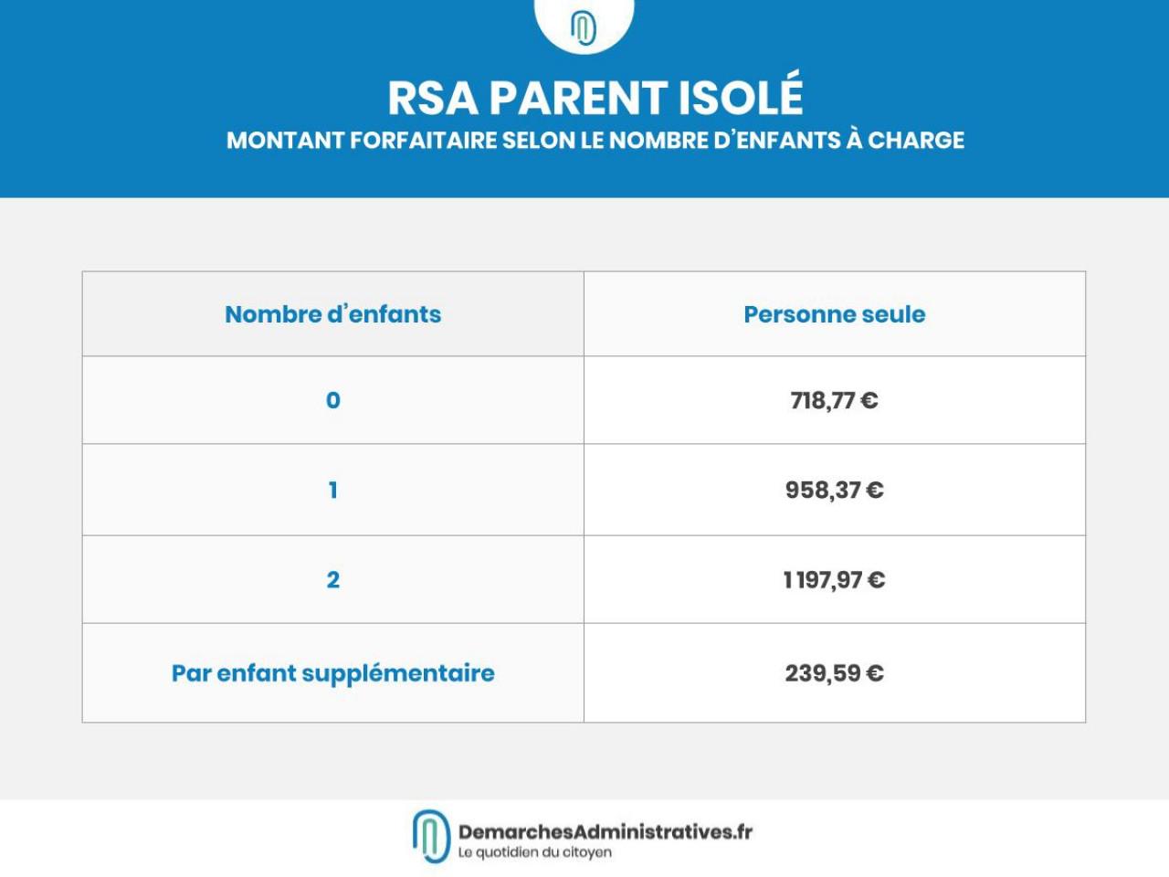 RSA parent isolé: conditions, montant et demande