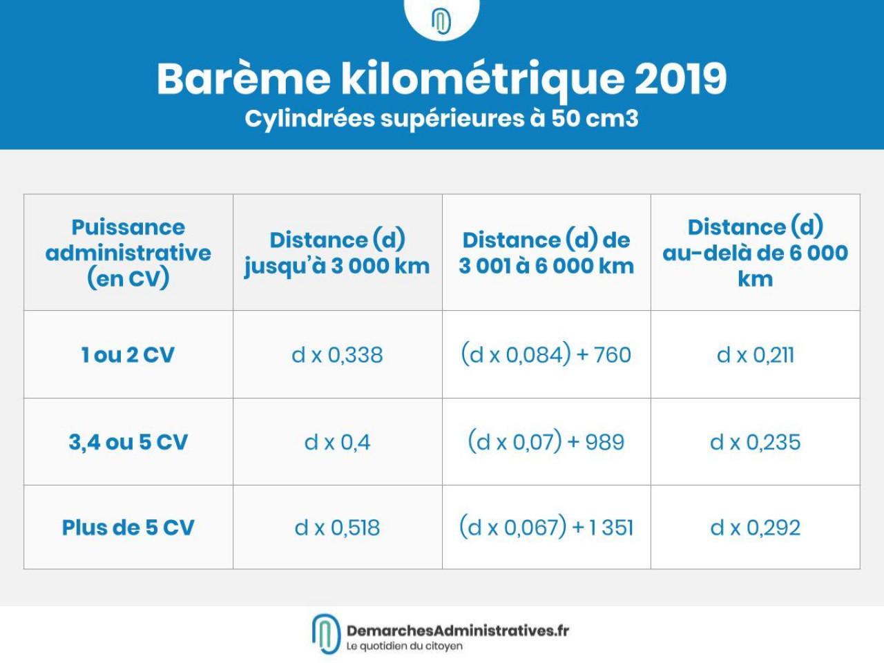 Barème kilométrique 2019 pour les deux-roues