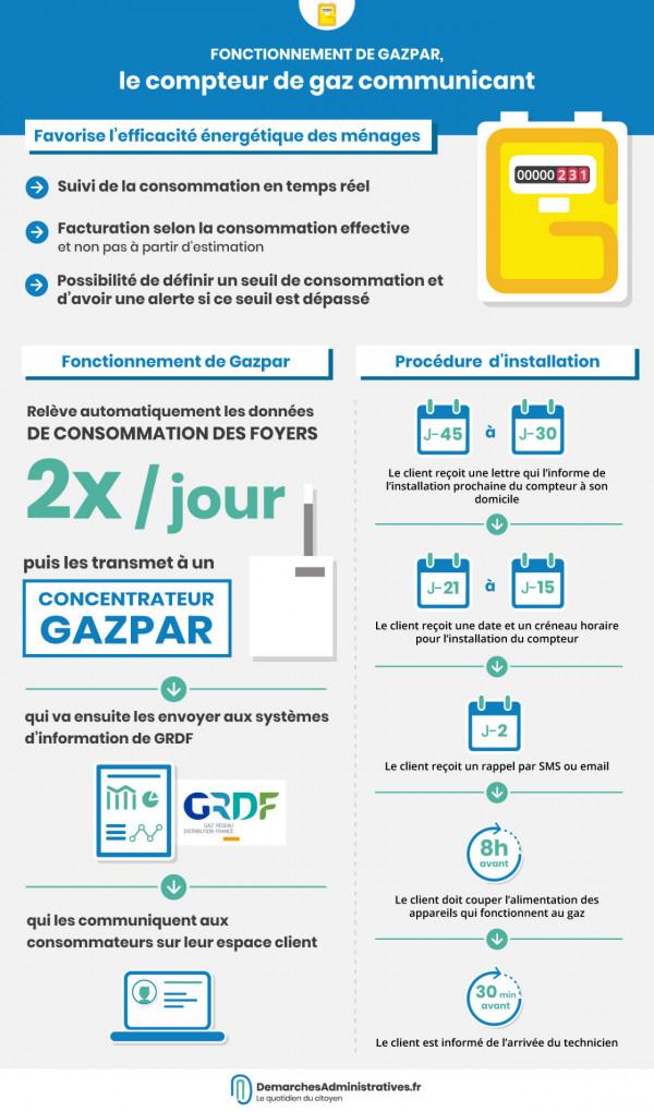 Fonctionnement de Gazpar le compteur de gaz communicant
