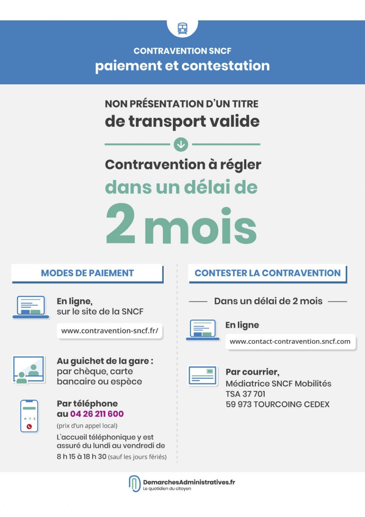 Contravention SNCF : paiement et contestation