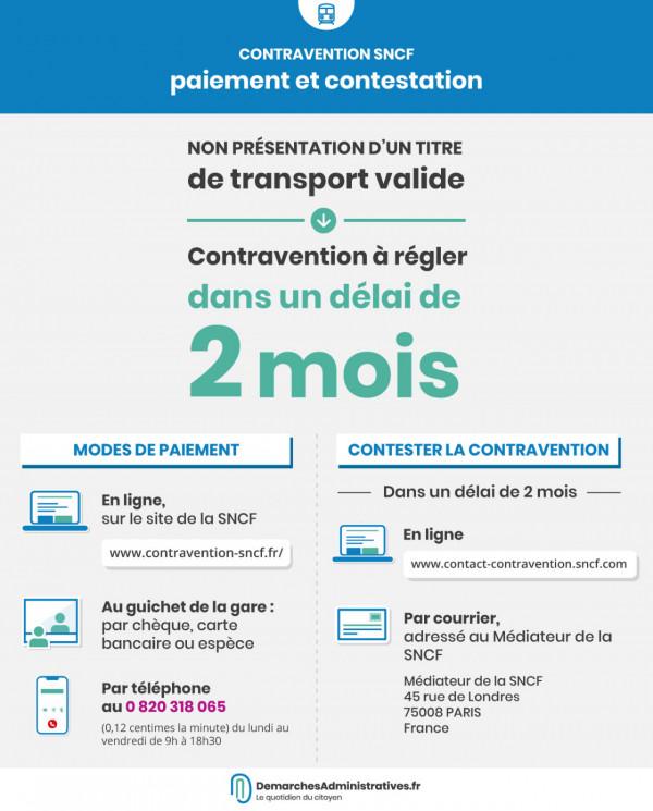 Payer ou contester une amende SNCF