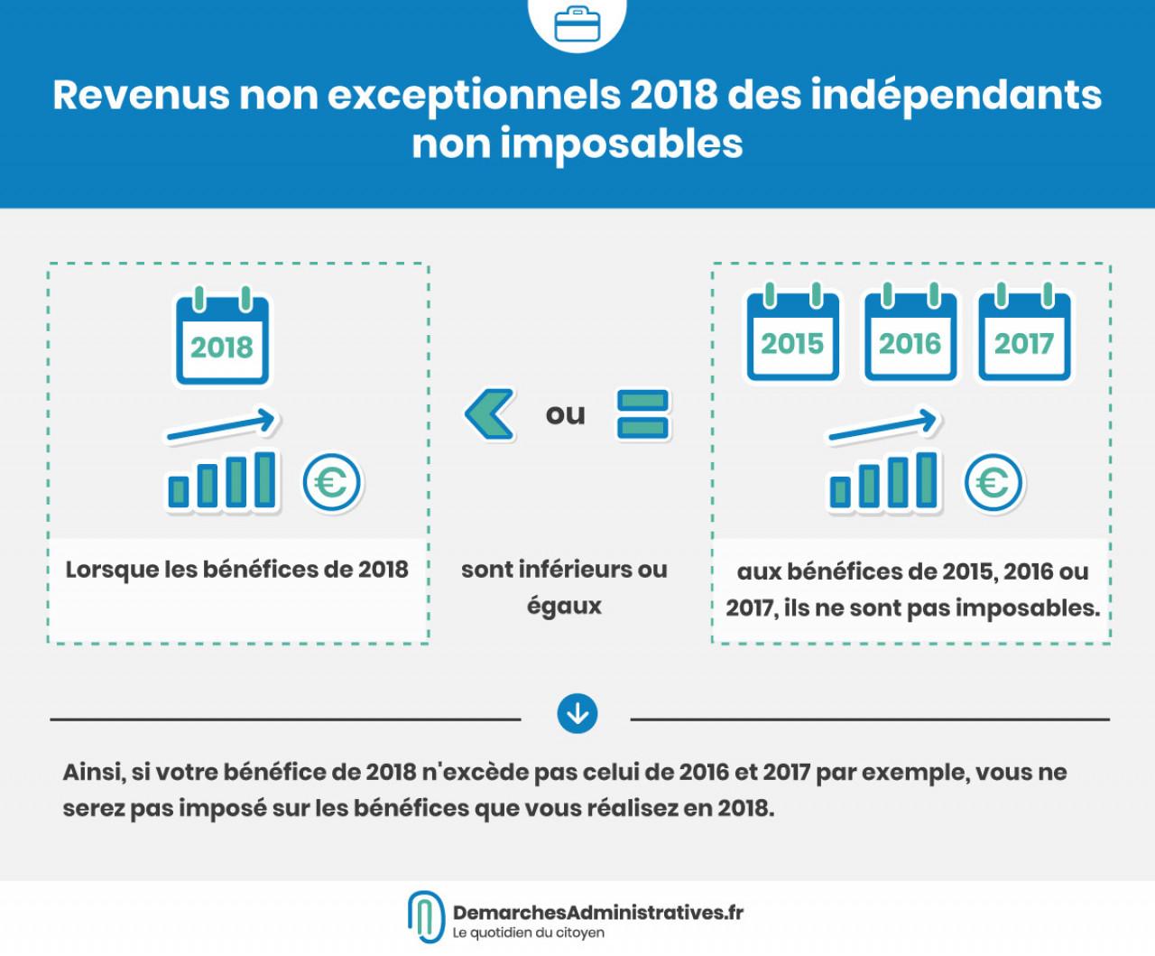 Revenus non exceptionnels 2018 des indépendants non imposables