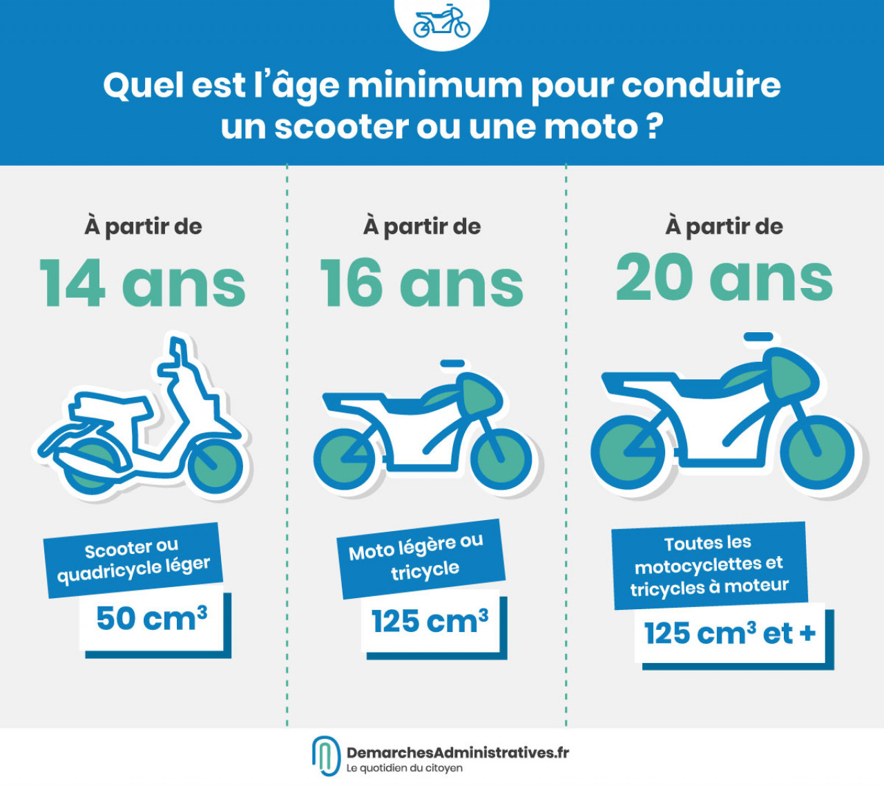 Quel âge faut-il pour conduire un scooter ou une moto?