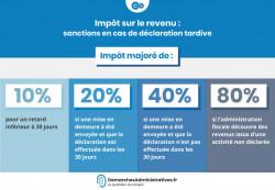 Sanctions en cas de retard de déclaration ou de paiement de l'impôt
