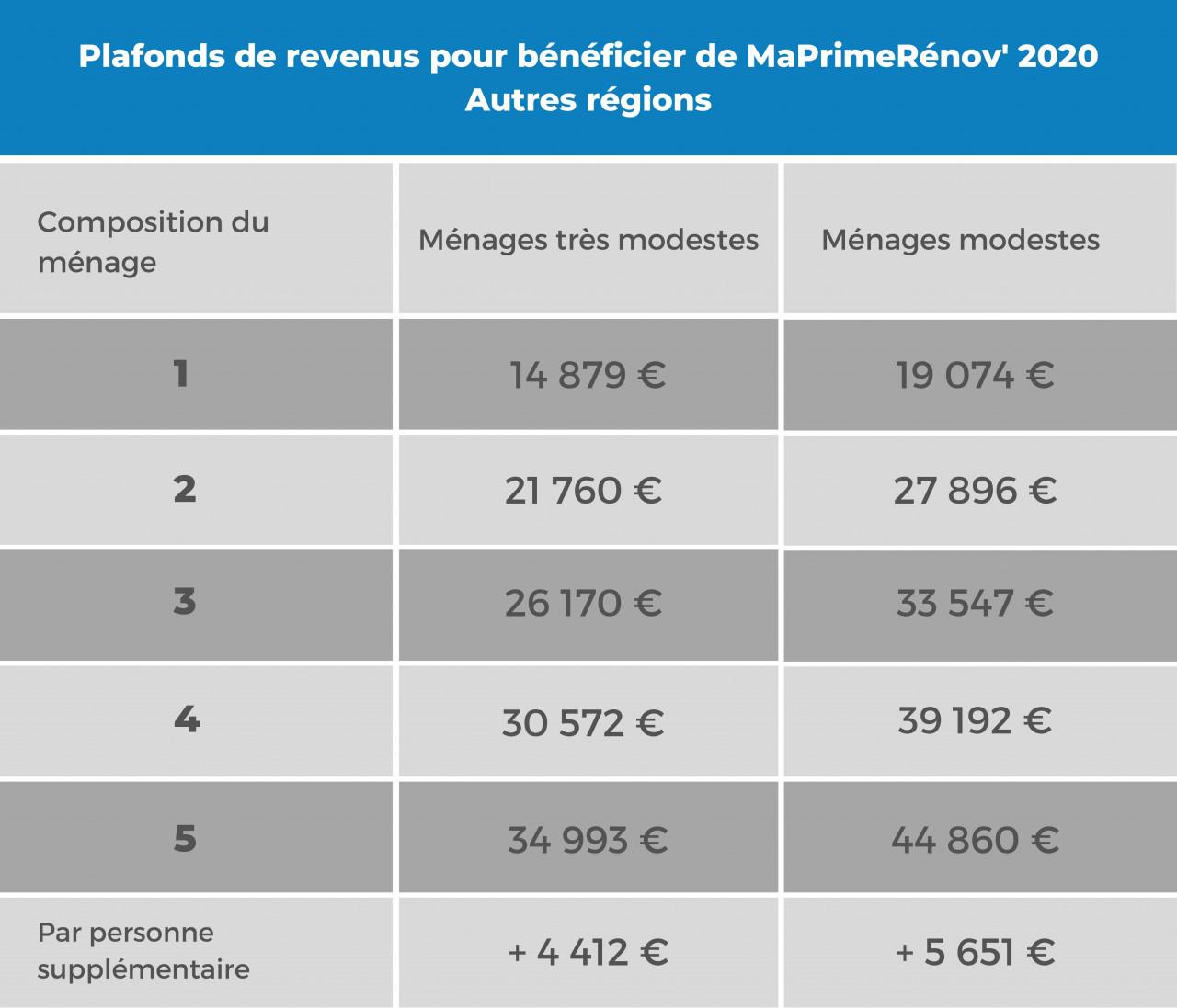 Bénéficier de MaPrimeRénov' pour des travaux de rénovation énergétique : conditions, montant et demande
