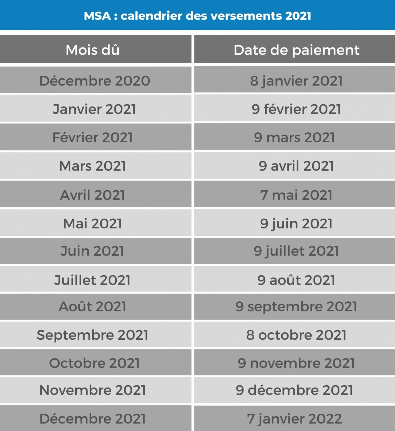 Pensions de retraite : quel est le calendrier des versements en 2021 ?