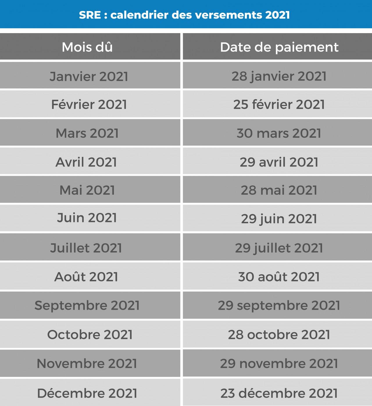 Calendrier 2021 de versement des pensions de retraite