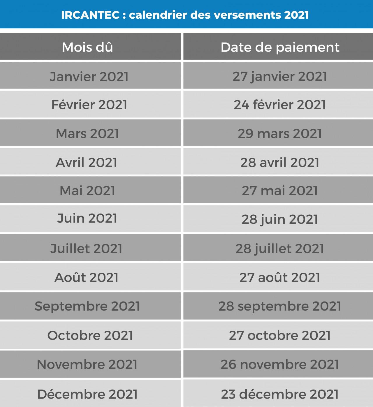 Calendrier Paiement Ircantec 2022 Pensions de retraite : quel est le calendrier des versements en 2021 ?