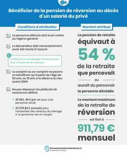 Bénéficier de la pension de réversion au décès d'un salarié du privé