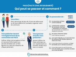 Comment se pacser ? Convention et enregistrement