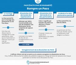 Rompre un Pacs : enregistrer la dissolution du pacte civil de solidarité