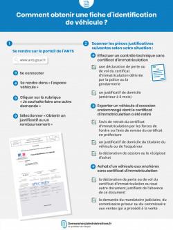 Comment obtenir une fiche d'identification de véhicule?