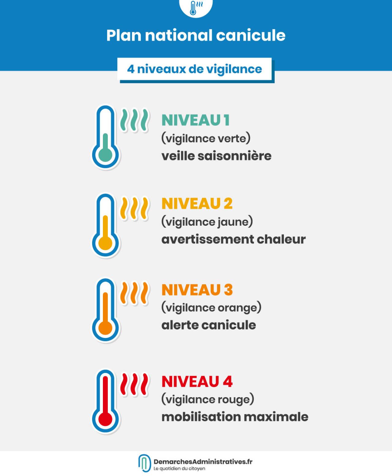 Canicule : risques, prévention et solutions en cas de forte chaleur