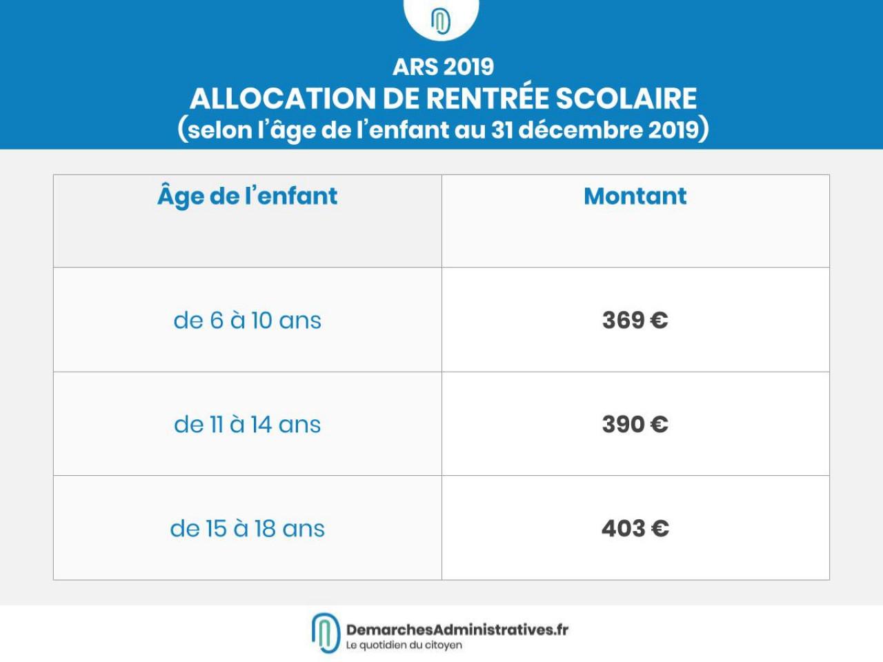 L'allocation de rentrée scolaire: conditions et montants2019-2020