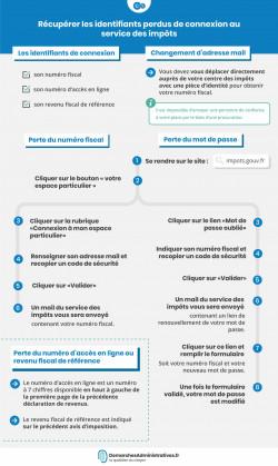 Perte numéro fiscal ou mot de passe de connexion du service des impôts