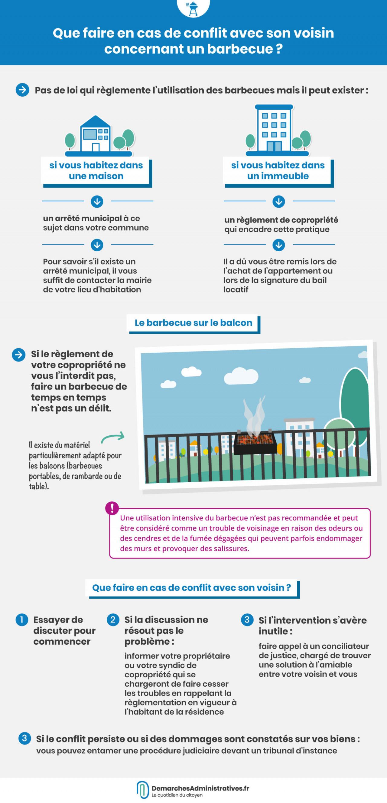 Que faire en cas de conflit avec son voisinconcernant un barbecue?
