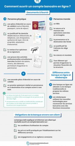 Ouvrir un compte bancaire en ligne : conditions et documents