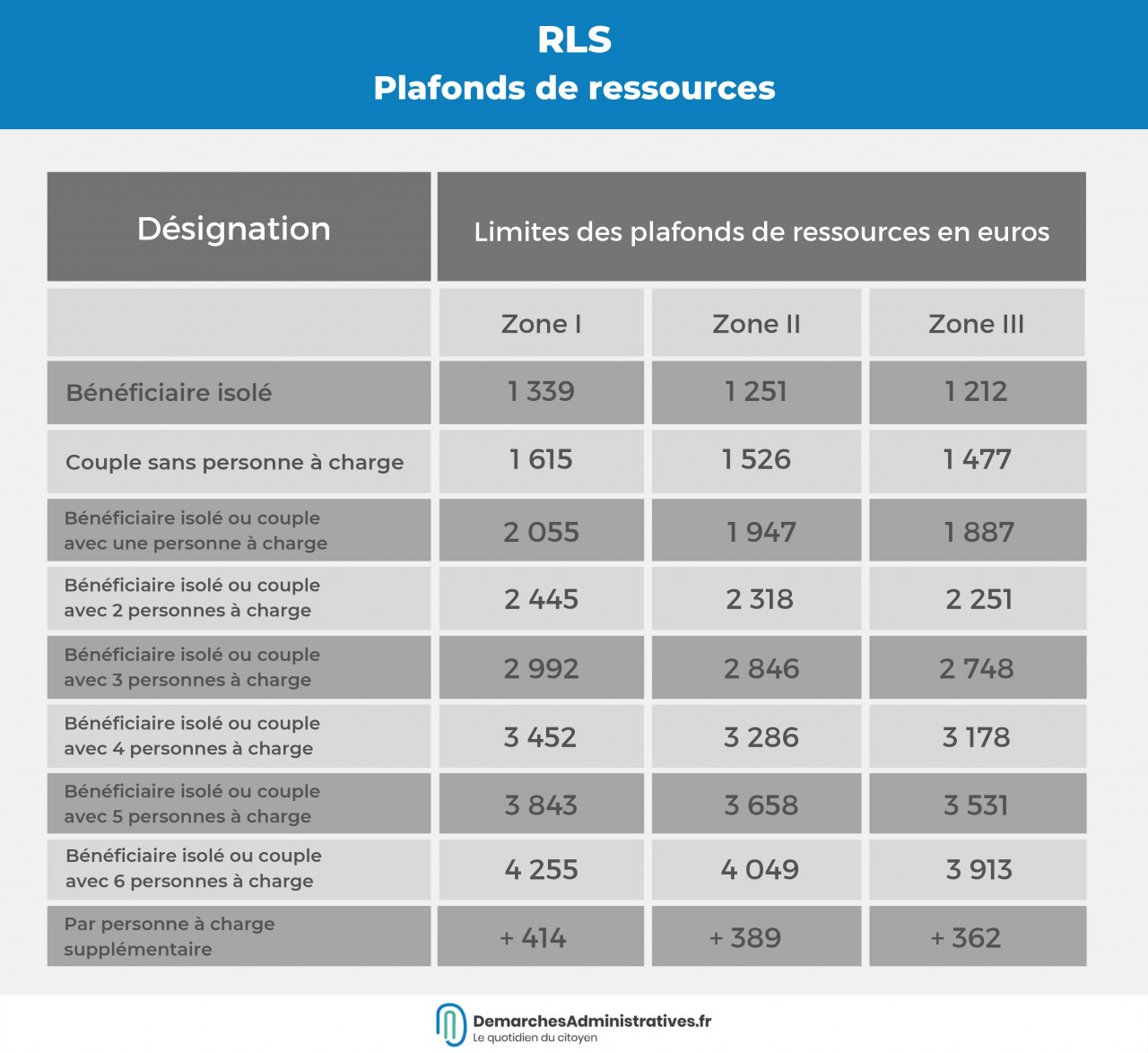 Bénéficier de la réduction de loyer de solidarité (RLS) : montant et conditions