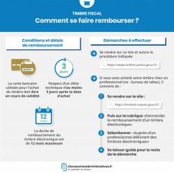 Demander le remboursement d'un timbre fiscal : conditions et délai