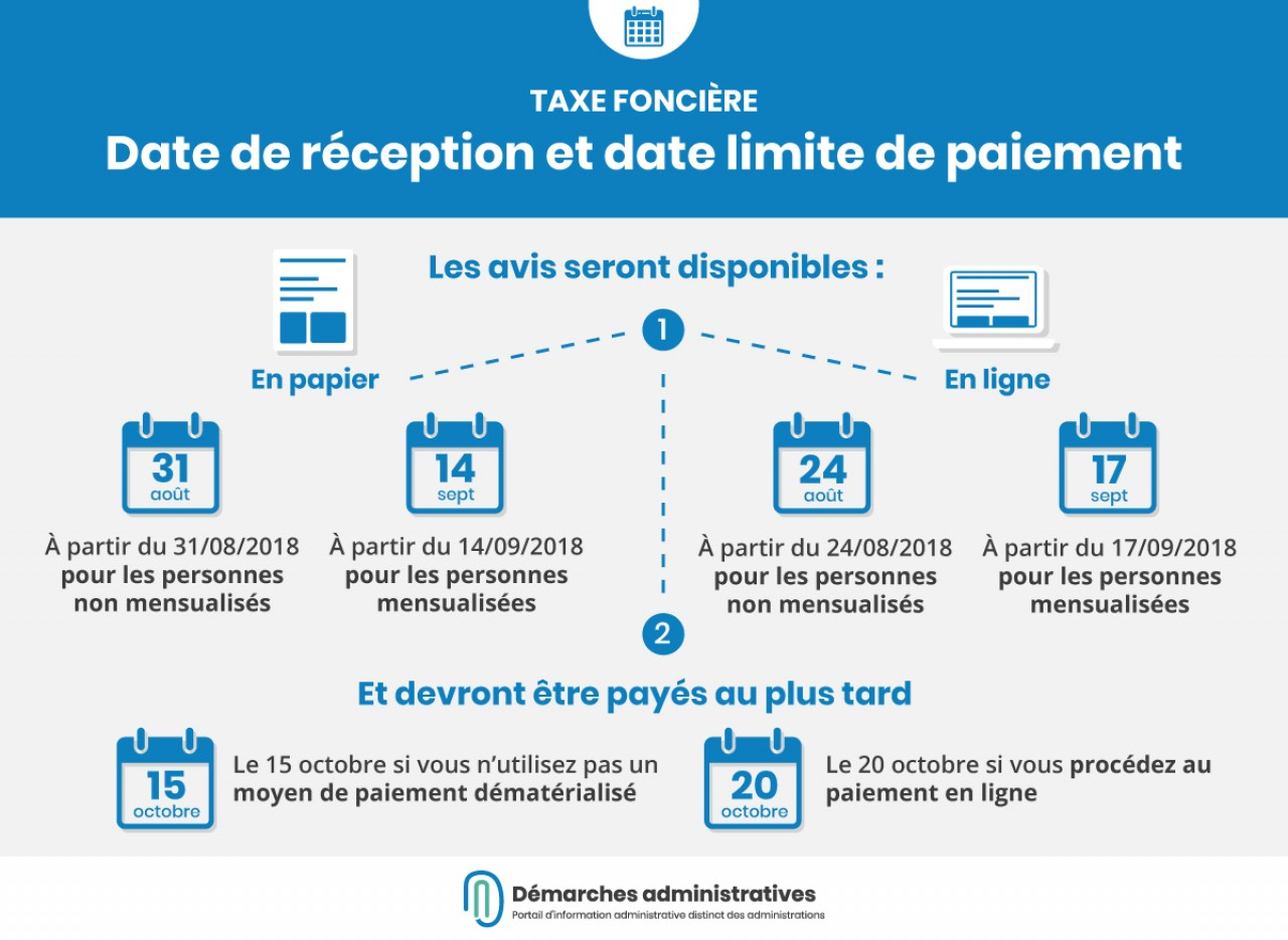 Taxe Fonciere Dates De Reception Des Avis Et De Paiement