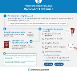 Demande de passeport grand voyageur: démarches à effectuer