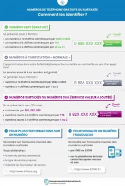 Identifier les numéros surtaxés, gratuits et numéros verts