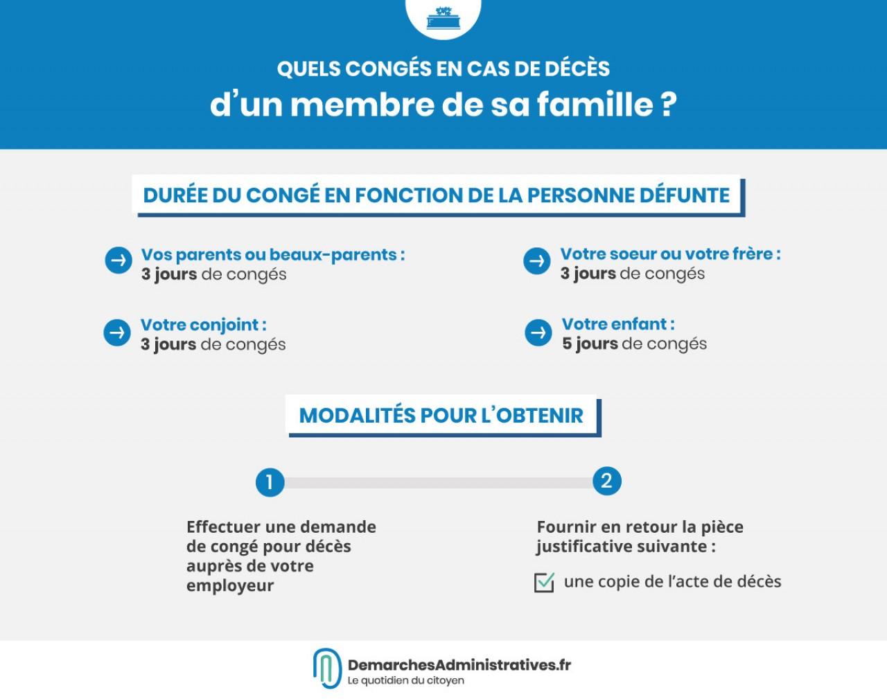 Conge Pour Deces D Un Membre De Sa Famille Demarches Duree Legale