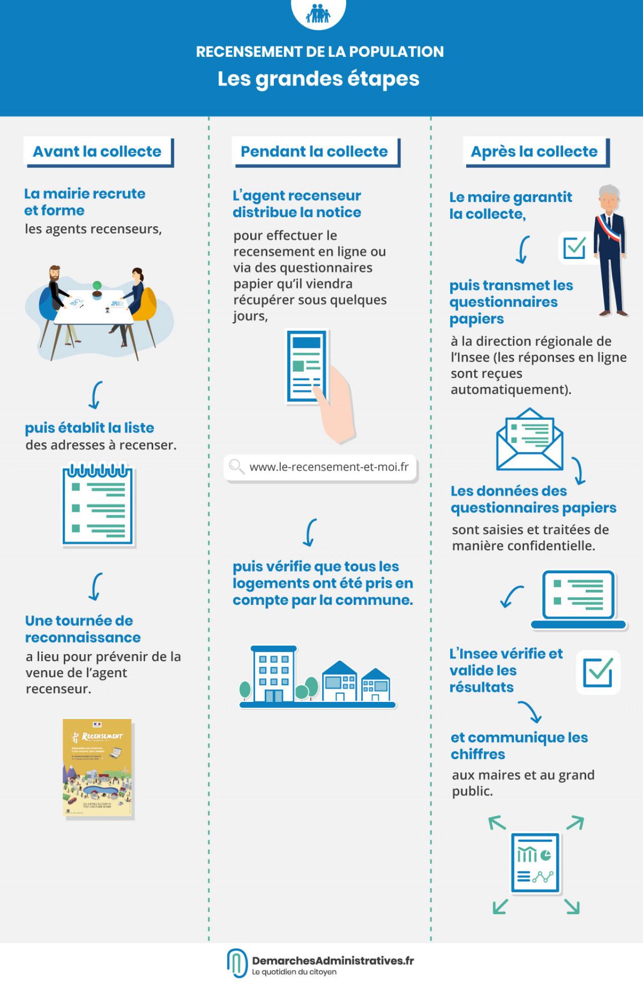 Le recensement 2019 commence le 17 janvier en France métropolitaine